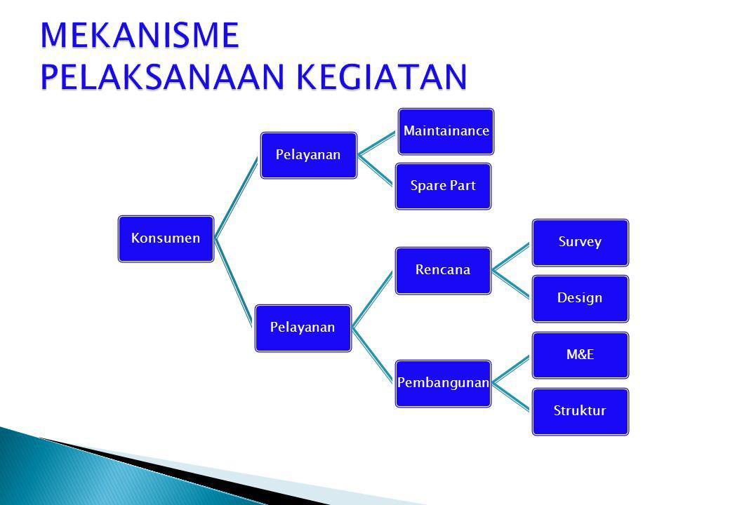 KonsumenPelayananMaintainanceSpare PartPelayananRencanaSurveyDesignPembangunanM&EStruktur