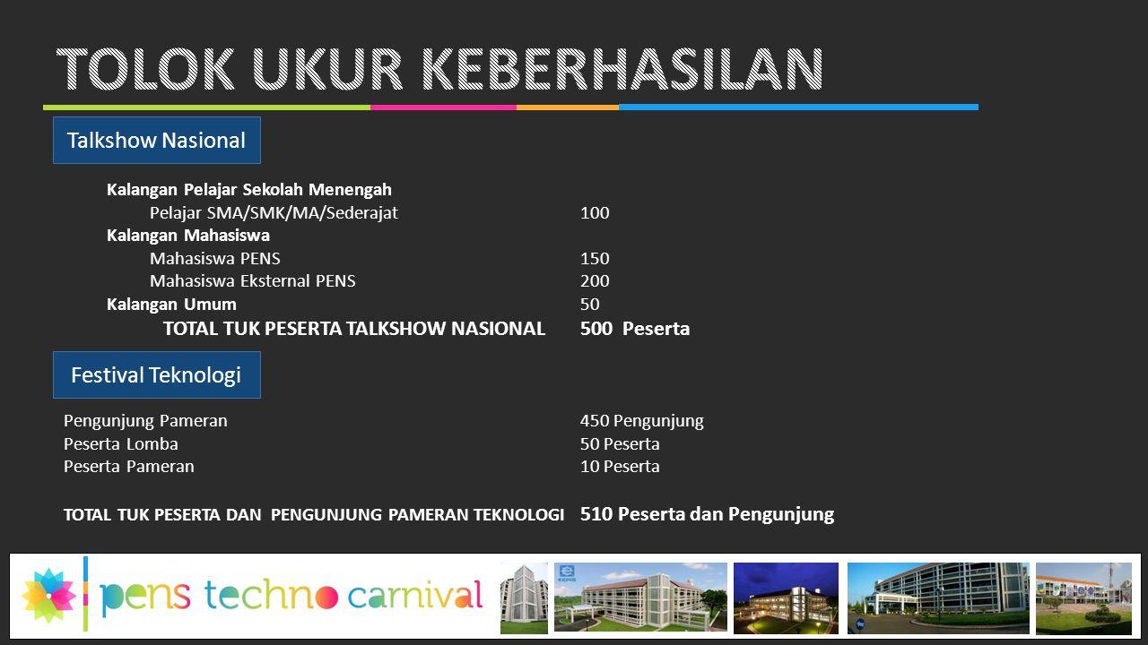 Talkshow Nasional Festival Teknologi Kalangan Pelajar Sekolah Menengah Pelajar SMA/SMK/MA/Sederajat100 Kalangan Mahasiswa Mahasiswa PENS150 Mahasiswa