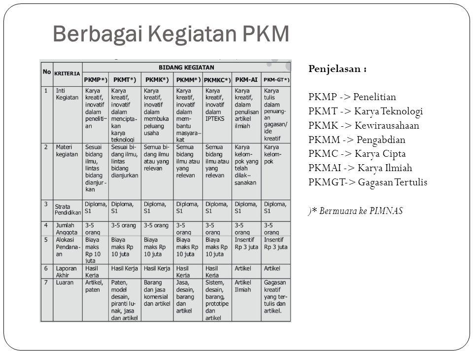 Berbagai Kegiatan PKM Penjelasan : PKMP -> Penelitian PKMT -> Karya Teknologi PKMK -> Kewirausahaan PKMM -> Pengabdian PKMC -> Karya Cipta PKMAI -> Ka