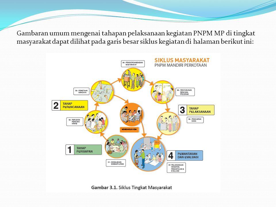 Gambaran umum mengenai tahapan pelaksanaan kegiatan PNPM MP di tingkat masyarakat dapat dilihat pada garis besar siklus kegiatan di halaman berikut in
