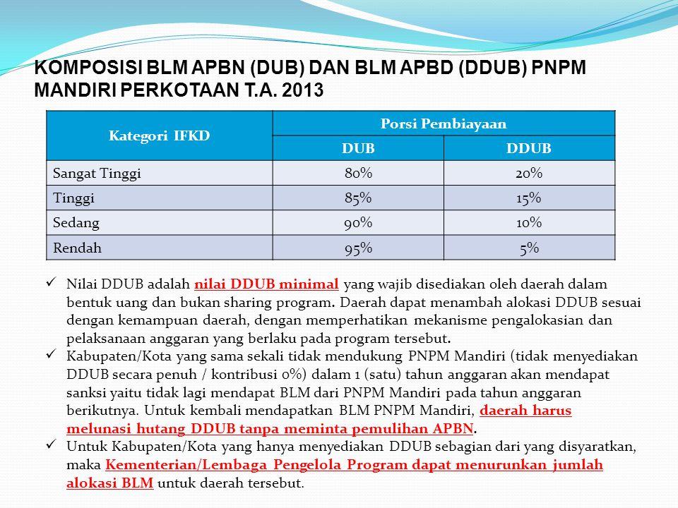KOMPOSISI BLM APBN (DUB) DAN BLM APBD (DDUB) PNPM MANDIRI PERKOTAAN T.A. 2013 Kategori IFKD Porsi Pembiayaan DUBDDUB Sangat Tinggi80%20% Tinggi85%15%