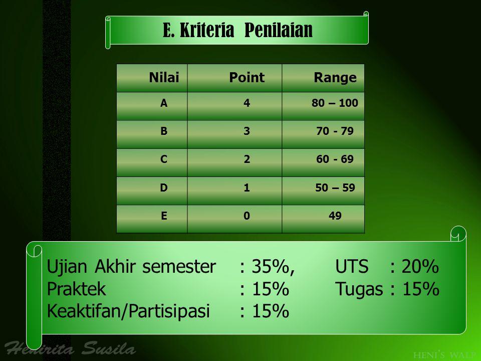 E. Kriteria Penilaian NilaiPointRange A480 – 100 B370 - 79 C260 - 69 D150 – 59 E049 Ujian Akhir semester: 35%,UTS : 20% Praktek: 15%Tugas : 15% Keakti