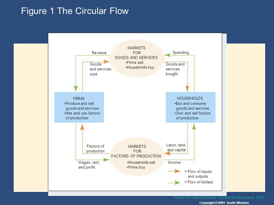 Sosek Fakultas Pertanian Universitas Brawijaya, 2007 Figure 1 The Circular Flow Copyright © 2004 South-Western Spending Goods and services bought Reve