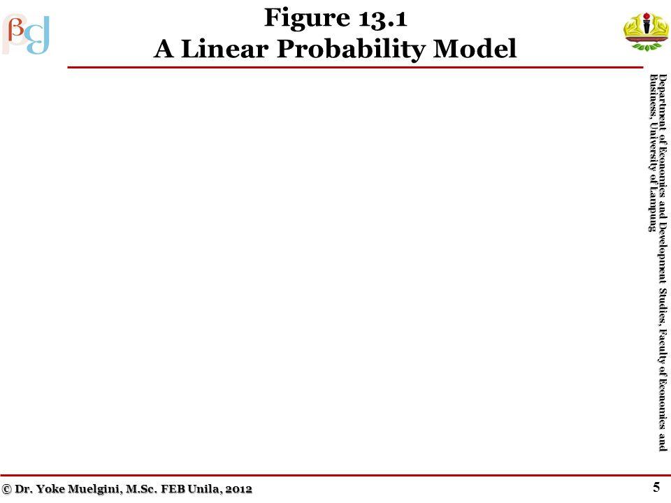 """4 Problems with the Linear Probability Model Menurut Geweke, John Horowitz, dan Hashem Pesaran (2006), orang pertama yang menggunakan istilah """"econome"""