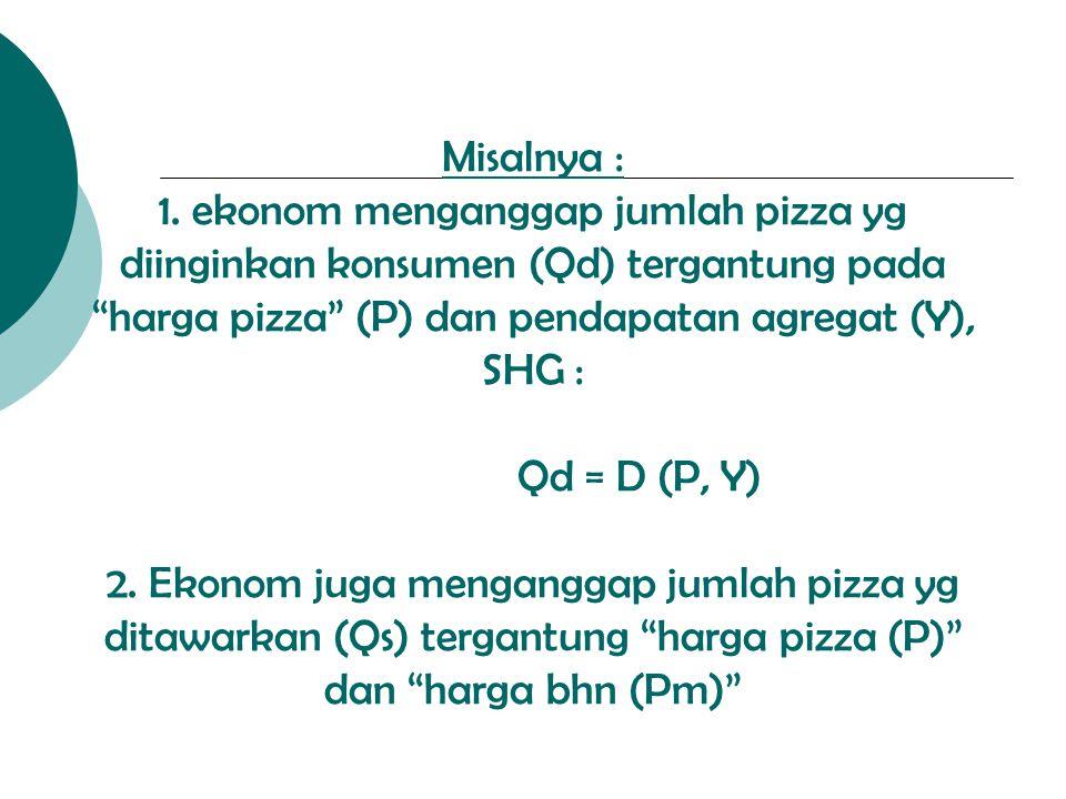 """Misalnya : 1. ekonom menganggap jumlah pizza yg diinginkan konsumen (Qd) tergantung pada """"harga pizza"""" (P) dan pendapatan agregat (Y), SHG : Qd = D (P"""