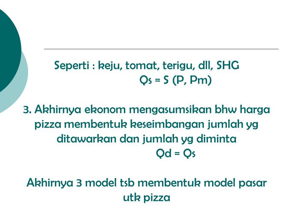 Seperti : keju, tomat, terigu, dll, SHG Qs = S (P, Pm) 3. Akhirnya ekonom mengasumsikan bhw harga pizza membentuk keseimbangan jumlah yg ditawarkan da
