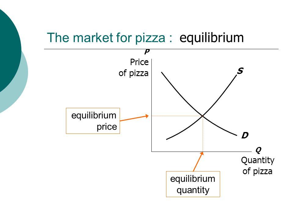The market for pizza : equilibrium Q Quantity of pizza P Price of pizza S D equilibrium price equilibrium quantity