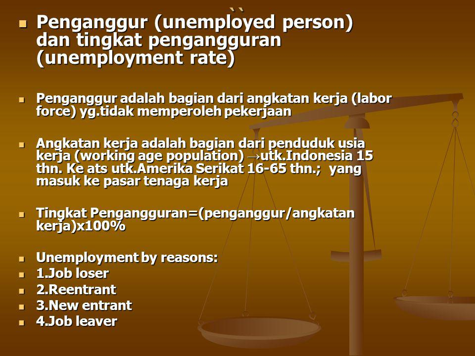 `` Penganggur (unemployed person) dan tingkat pengangguran (unemployment rate) Penganggur (unemployed person) dan tingkat pengangguran (unemployment rate) Penganggur adalah bagian dari angkatan kerja (labor force) yg.tidak memperoleh pekerjaan Penganggur adalah bagian dari angkatan kerja (labor force) yg.tidak memperoleh pekerjaan Angkatan kerja adalah bagian dari penduduk usia kerja (working age population) → utk.Indonesia 15 thn.