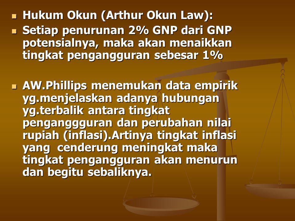Hukum Okun (Arthur Okun Law): Hukum Okun (Arthur Okun Law): Setiap penurunan 2% GNP dari GNP potensialnya, maka akan menaikkan tingkat pengangguran sebesar 1% Setiap penurunan 2% GNP dari GNP potensialnya, maka akan menaikkan tingkat pengangguran sebesar 1% AW.Phillips menemukan data empirik yg.menjelaskan adanya hubungan yg.terbalik antara tingkat penganggguran dan perubahan nilai rupiah (inflasi).Artinya tingkat inflasi yang cenderung meningkat maka tingkat pengangguran akan menurun dan begitu sebaliknya.