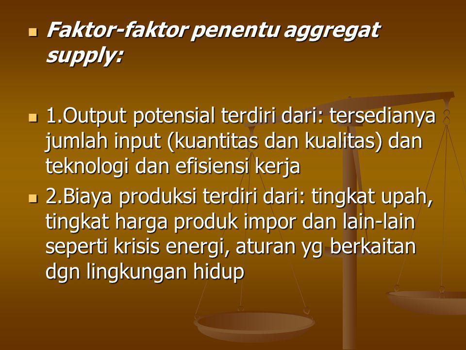 Faktor-faktor penentu aggregat supply: Faktor-faktor penentu aggregat supply: 1.Output potensial terdiri dari: tersedianya jumlah input (kuantitas dan kualitas) dan teknologi dan efisiensi kerja 1.Output potensial terdiri dari: tersedianya jumlah input (kuantitas dan kualitas) dan teknologi dan efisiensi kerja 2.Biaya produksi terdiri dari: tingkat upah, tingkat harga produk impor dan lain-lain seperti krisis energi, aturan yg berkaitan dgn lingkungan hidup 2.Biaya produksi terdiri dari: tingkat upah, tingkat harga produk impor dan lain-lain seperti krisis energi, aturan yg berkaitan dgn lingkungan hidup