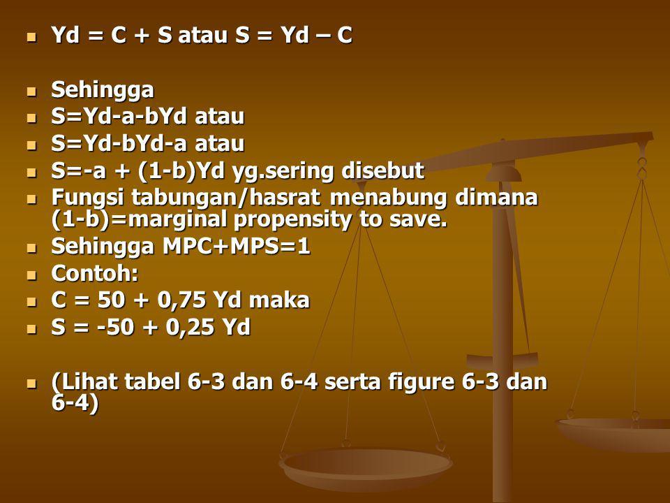 Yd = C + S atau S = Yd – C Yd = C + S atau S = Yd – C Sehingga Sehingga S=Yd-a-bYd atau S=Yd-a-bYd atau S=Yd-bYd-a atau S=Yd-bYd-a atau S=-a + (1-b)Yd yg.sering disebut S=-a + (1-b)Yd yg.sering disebut Fungsi tabungan/hasrat menabung dimana (1-b)=marginal propensity to save.