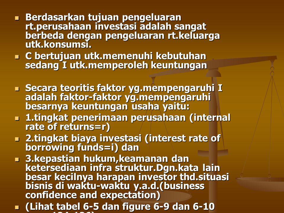 Berdasarkan tujuan pengeluaran rt.perusahaan investasi adalah sangat berbeda dengan pengeluaran rt.keluarga utk.konsumsi.