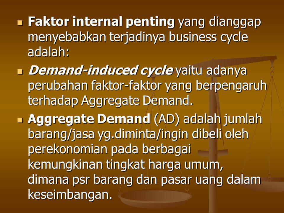 Faktor internal penting yang dianggap menyebabkan terjadinya business cycle adalah: Faktor internal penting yang dianggap menyebabkan terjadinya business cycle adalah: Demand-induced cycle yaitu adanya perubahan faktor-faktor yang berpengaruh terhadap Aggregate Demand.