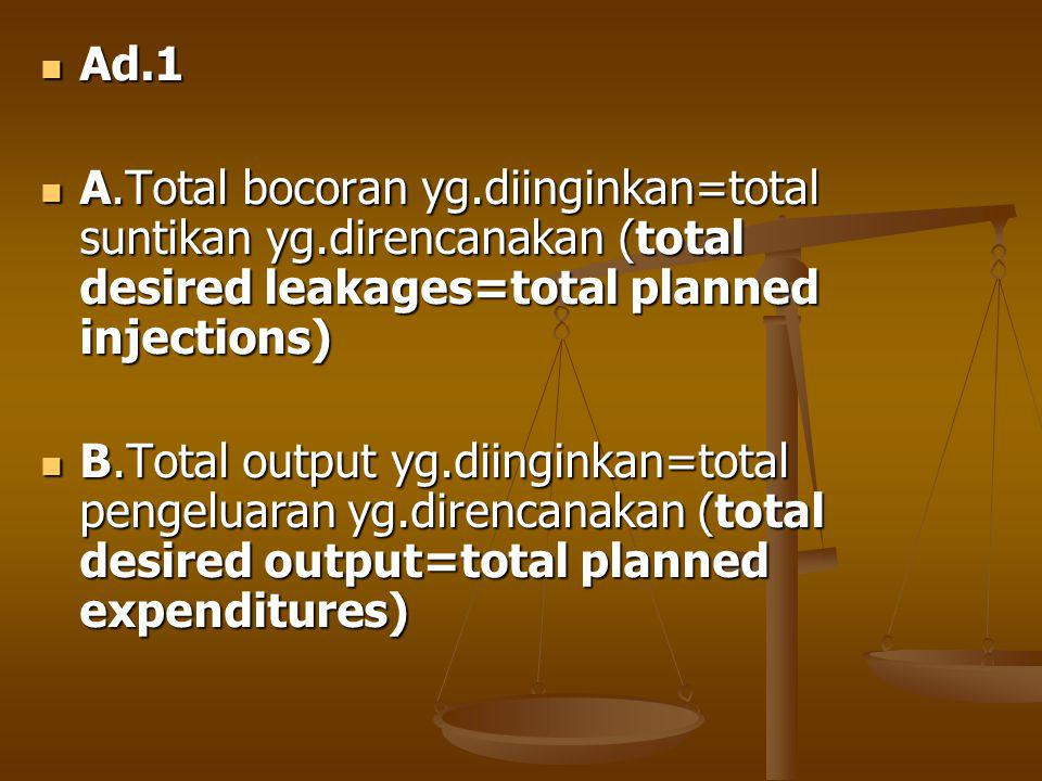 Ad.1 Ad.1 A.Total bocoran yg.diinginkan=total suntikan yg.direncanakan (total desired leakages=total planned injections) A.Total bocoran yg.diinginkan