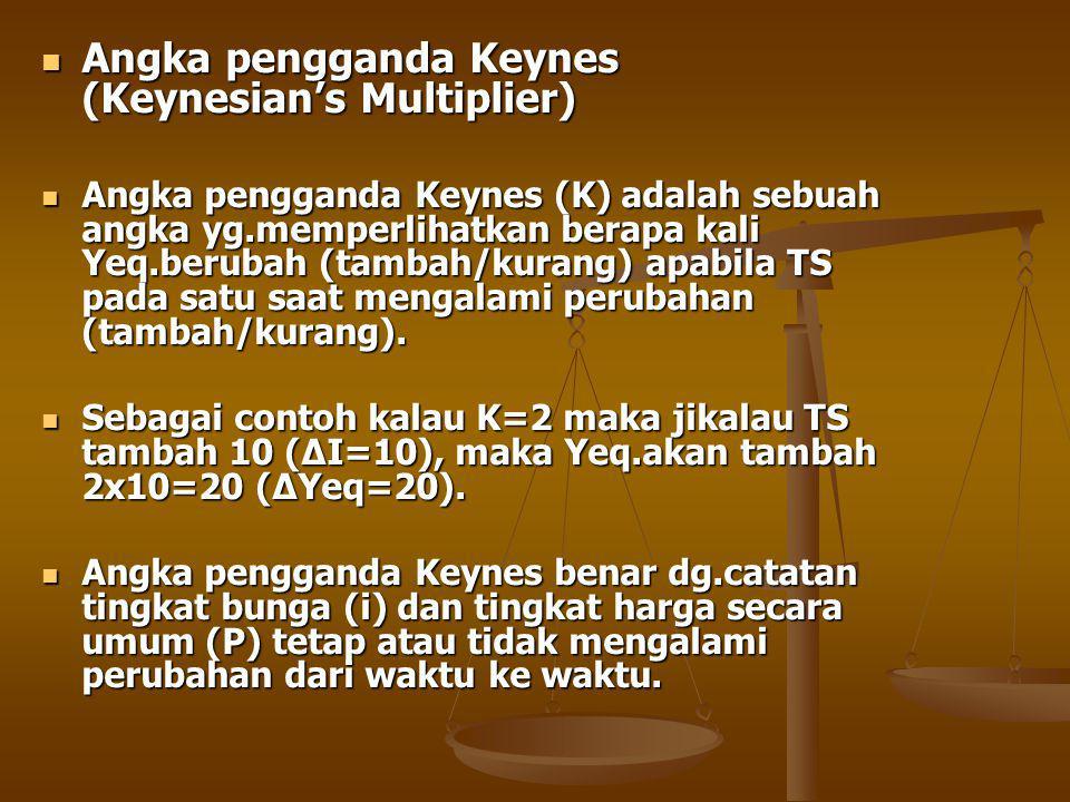 Angka pengganda Keynes (Keynesian's Multiplier) Angka pengganda Keynes (Keynesian's Multiplier) Angka pengganda Keynes (K) adalah sebuah angka yg.memperlihatkan berapa kali Yeq.berubah (tambah/kurang) apabila TS pada satu saat mengalami perubahan (tambah/kurang).