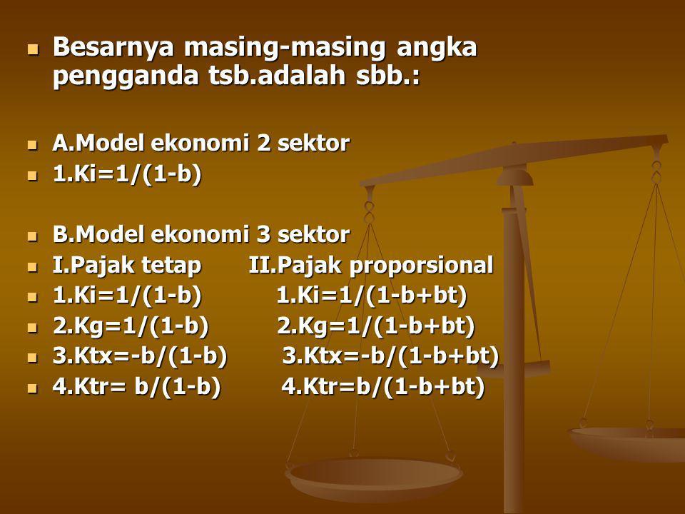 Besarnya masing-masing angka pengganda tsb.adalah sbb.: Besarnya masing-masing angka pengganda tsb.adalah sbb.: A.Model ekonomi 2 sektor A.Model ekonomi 2 sektor 1.Ki=1/(1-b) 1.Ki=1/(1-b) B.Model ekonomi 3 sektor B.Model ekonomi 3 sektor I.Pajak tetap II.Pajak proporsional I.Pajak tetap II.Pajak proporsional 1.Ki=1/(1-b) 1.Ki=1/(1-b+bt) 1.Ki=1/(1-b) 1.Ki=1/(1-b+bt) 2.Kg=1/(1-b) 2.Kg=1/(1-b+bt) 2.Kg=1/(1-b) 2.Kg=1/(1-b+bt) 3.Ktx=-b/(1-b) 3.Ktx=-b/(1-b+bt) 3.Ktx=-b/(1-b) 3.Ktx=-b/(1-b+bt) 4.Ktr= b/(1-b) 4.Ktr=b/(1-b+bt) 4.Ktr= b/(1-b) 4.Ktr=b/(1-b+bt)