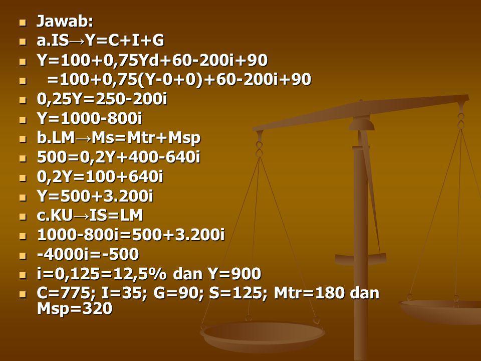 Jawab: Jawab: a.IS → Y=C+I+G a.IS → Y=C+I+G Y=100+0,75Yd+60-200i+90 Y=100+0,75Yd+60-200i+90 =100+0,75(Y-0+0)+60-200i+90 =100+0,75(Y-0+0)+60-200i+90 0,25Y=250-200i 0,25Y=250-200i Y=1000-800i Y=1000-800i b.LM → Ms=Mtr+Msp b.LM → Ms=Mtr+Msp 500=0,2Y+400-640i 500=0,2Y+400-640i 0,2Y=100+640i 0,2Y=100+640i Y=500+3.200i Y=500+3.200i c.KU → IS=LM c.KU → IS=LM 1000-800i=500+3.200i 1000-800i=500+3.200i -4000i=-500 -4000i=-500 i=0,125=12,5% dan Y=900 i=0,125=12,5% dan Y=900 C=775; I=35; G=90; S=125; Mtr=180 dan Msp=320 C=775; I=35; G=90; S=125; Mtr=180 dan Msp=320