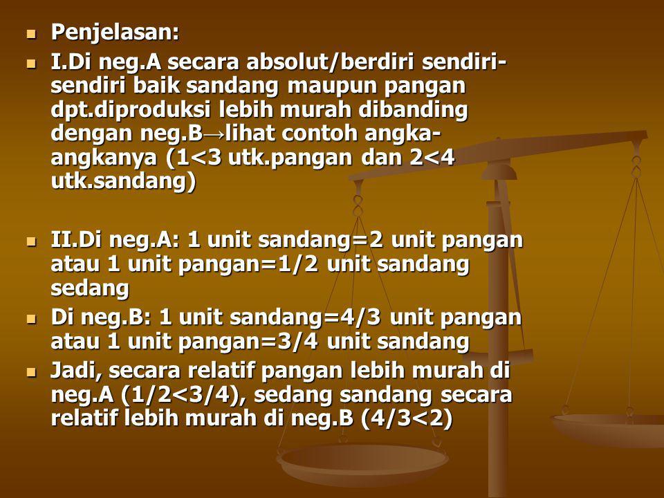 Penjelasan: Penjelasan: I.Di neg.A secara absolut/berdiri sendiri- sendiri baik sandang maupun pangan dpt.diproduksi lebih murah dibanding dengan neg.B → lihat contoh angka- angkanya (1<3 utk.pangan dan 2<4 utk.sandang) I.Di neg.A secara absolut/berdiri sendiri- sendiri baik sandang maupun pangan dpt.diproduksi lebih murah dibanding dengan neg.B → lihat contoh angka- angkanya (1<3 utk.pangan dan 2<4 utk.sandang) II.Di neg.A: 1 unit sandang=2 unit pangan atau 1 unit pangan=1/2 unit sandang sedang II.Di neg.A: 1 unit sandang=2 unit pangan atau 1 unit pangan=1/2 unit sandang sedang Di neg.B: 1 unit sandang=4/3 unit pangan atau 1 unit pangan=3/4 unit sandang Di neg.B: 1 unit sandang=4/3 unit pangan atau 1 unit pangan=3/4 unit sandang Jadi, secara relatif pangan lebih murah di neg.A (1/2<3/4), sedang sandang secara relatif lebih murah di neg.B (4/3<2) Jadi, secara relatif pangan lebih murah di neg.A (1/2<3/4), sedang sandang secara relatif lebih murah di neg.B (4/3<2)