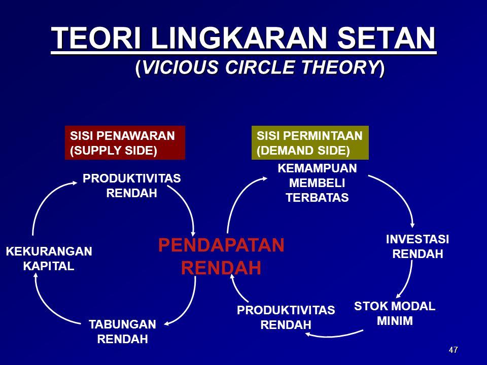 47 TEORI LINGKARAN SETAN (VICIOUS CIRCLE THEORY) PRODUKTIVITAS RENDAH PENDAPATAN RENDAH TABUNGAN RENDAH KEKURANGAN KAPITAL KEMAMPUAN MEMBELI TERBATAS INVESTASI RENDAH STOK MODAL MINIM PRODUKTIVITAS RENDAH SISI PENAWARAN (SUPPLY SIDE) SISI PERMINTAAN (DEMAND SIDE)