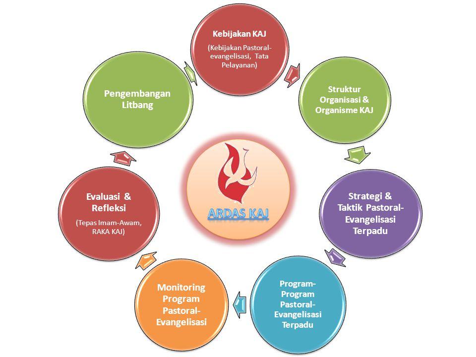 Kebijakan KAJ (Kebijakan Pastoral- evangelisasi, Tata Pelayanan) Struktur Organisasi & Organisme KAJ Strategi & Taktik Pastoral- Evangelisasi Terpadu