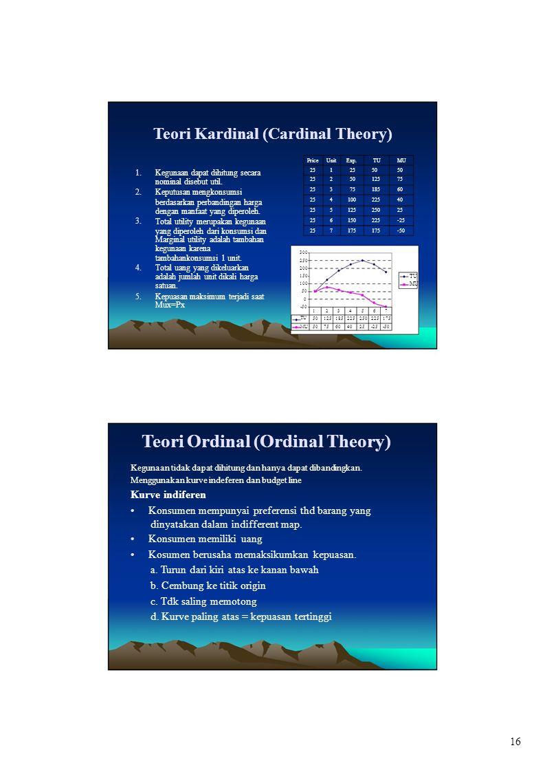 300 250 Teori Kardinal (Cardinal Theory) PriceUnitExp.TUMU 1. 2. 3. Kegunaan dapat dihitung secara nominal disebut util. Keputusan mengkonsumsi berdas