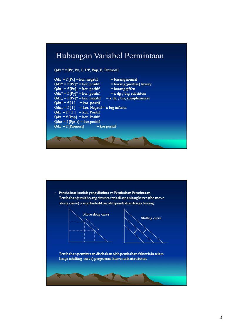 Hubungan Variabel Permintaan Qdx = f [Px, Py, I, T/P, Pop, E, Promosi] Qdx = f [Px] = kor.