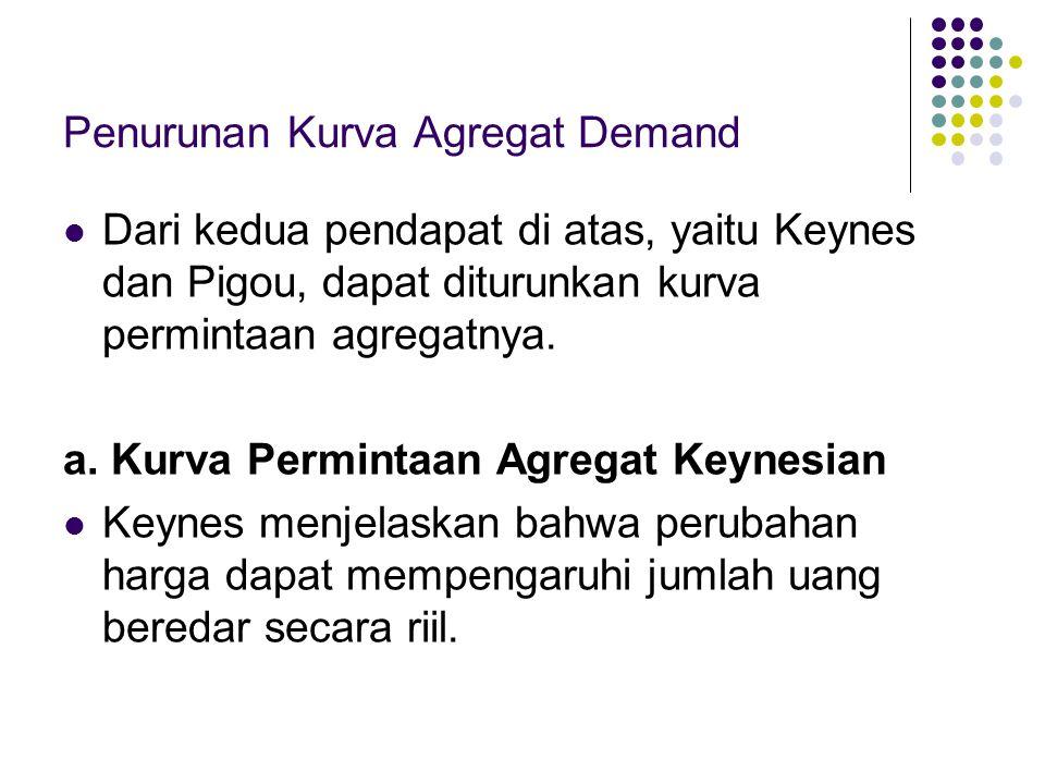 Penurunan Kurva Agregat Demand Dari kedua pendapat di atas, yaitu Keynes dan Pigou, dapat diturunkan kurva permintaan agregatnya. a. Kurva Permintaan