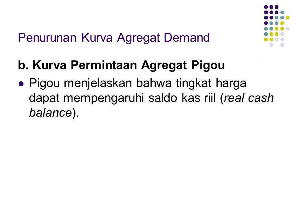 Penurunan Kurva Agregat Demand b. Kurva Permintaan Agregat Pigou Pigou menjelaskan bahwa tingkat harga dapat mempengaruhi saldo kas riil (real cash ba
