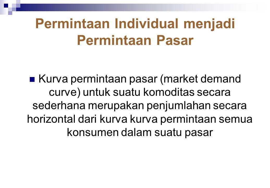 Teori permintaan konsumen (consumer demand theory) mempostulatkan bahwa jumlah komoditas yang dirninta merupakan suatu fungsi dari atau bergantung pada harga komoditas tersebut, pendapatan konsumen, harga komoditas yang berhubungan (komplementer atau substitusi), dan selera konsumen.