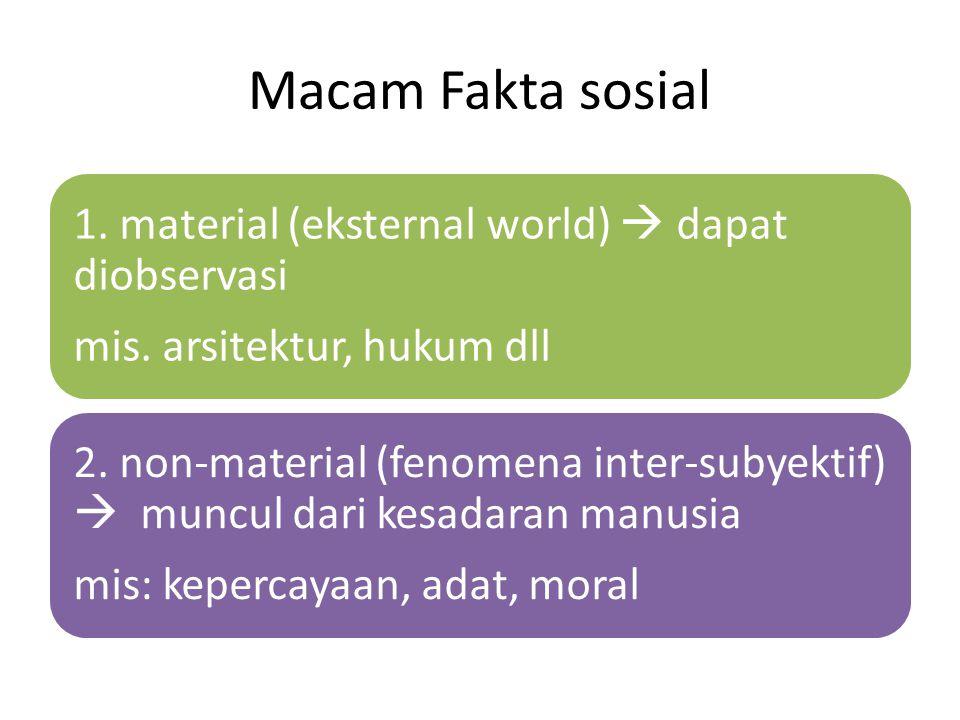 Macam Fakta sosial 1. material (eksternal world)  dapat diobservasi mis. arsitektur, hukum dll 2. non-material (fenomena inter-subyektif)  muncul da