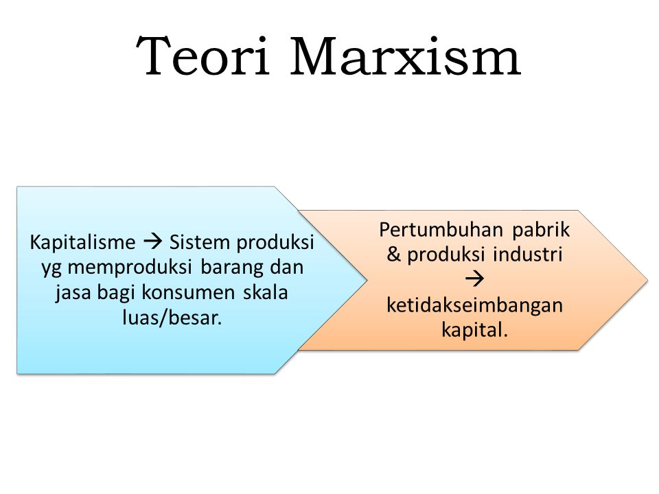 Teori Marxism Kapitalisme  Sistem produksi yg memproduksi barang dan jasa bagi konsumen skala luas/besar. Pertumbuhan pabrik & produksi industri  ke