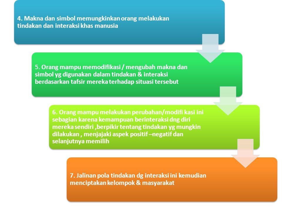 4. Makna dan simbol memungkinkan orang melakukan tindakan dan interaksi khas manusia 5. Orang mampu memodifikasi / mengubah makna dan simbol yg diguna