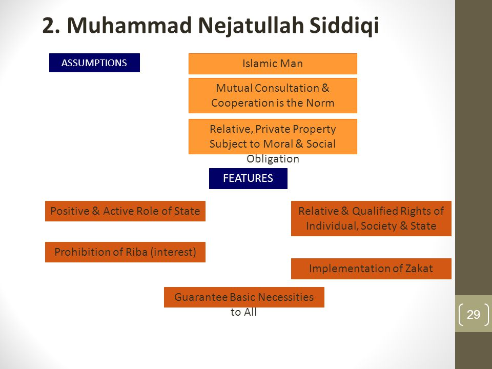 2. Muhammad Nejatullah Siddiqi ASSUMPTIONS FEATURES Islamic Man Relative, Private Property Subject to Moral & Social Obligation Mutual Consultation &