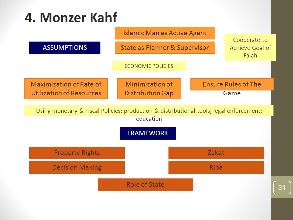 4. Monzer Kahf ASSUMPTIONS FRAMEWORK Islamic Man as Active Agent State as Planner & Supervisor Minimization of Distribution Gap Ensure Rules of The Ga