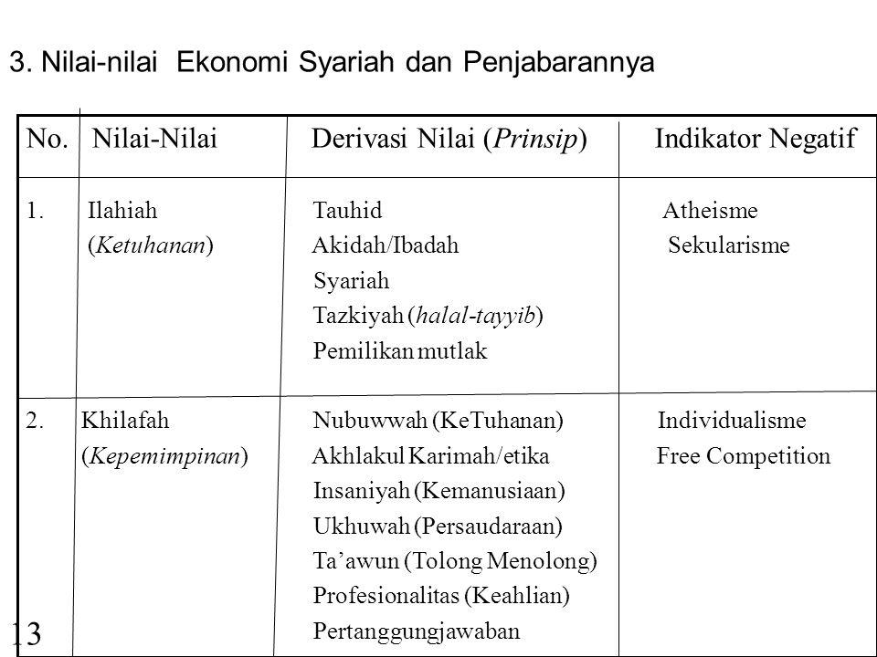 12 c.Pendapat Prof. Surtahman Kastim Hasan (UKM-KL) - Ketauhidan -Rububiyah (Kepatuhan kepada Al Khaliq dalam Bingkai Syari'ah) -Tazkiyah (Kesucian ji