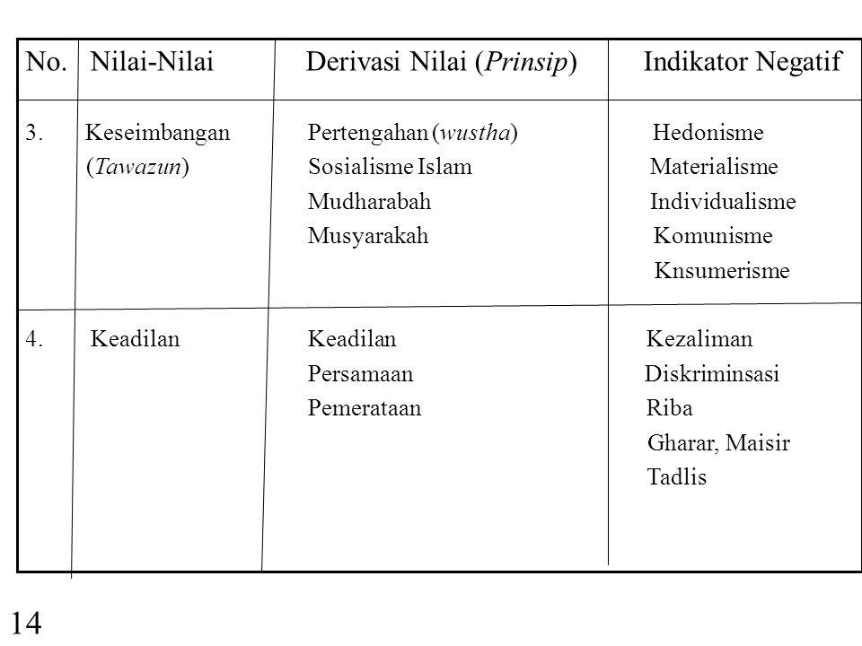 13 No. Nilai-Nilai Derivasi Nilai (Prinsip) Indikator Negatif 1. Ilahiah Tauhid Atheisme (Ketuhanan) Akidah/Ibadah Sekularisme Syariah Tazkiyah (halal