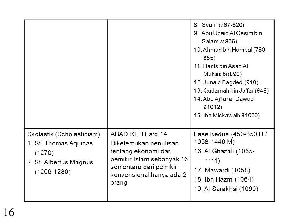 III. PERKEMBANGAN PEMIKIRAN EKONOMI 1. Tabel Sejarah Pemikiran Ekonomi KonvensionalPeriodesasiIslam Philosopers: Hammarabi (1700 SM) Xenaphone (440- 3