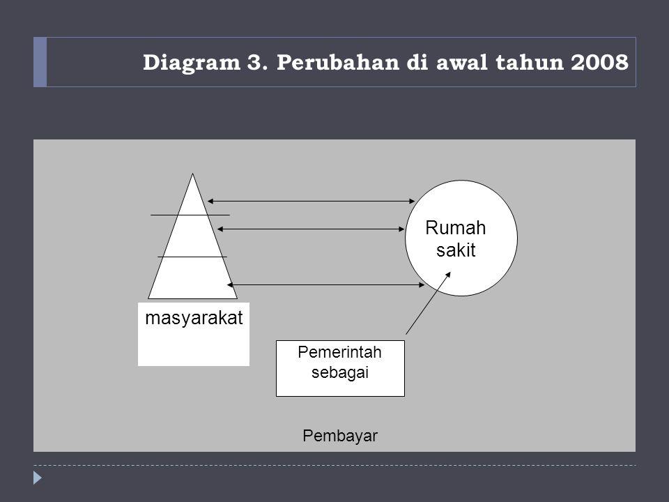 Diagram 3. Perubahan di awal tahun 2008 Pemerintah sebagai Pembayar Rumah sakit masyarakat