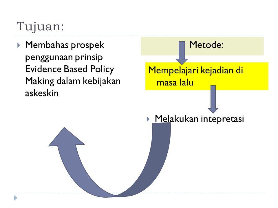 Tujuan:  Membahas prospek penggunaan prinsip Evidence Based Policy Making dalam kebijakan askeskin  Metode: Mempelajari kejadian di masa lalu  Melakukan intepretasi