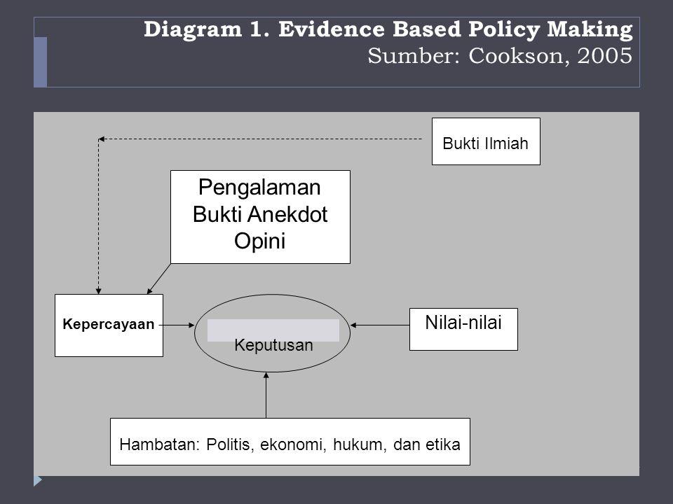 Situasi pengambilan keputusan  Berdasarkan konsep EBP saat ini ada dua golongan besar pengambilan keputusan:  (1) Pengambilan keputusan dilakukan tanpa tersedianya dukungan bukti ilmiah;  (2) Pengambilan keputusan dilakukan dalam situasi tersedianya dukungan bukti ilmiah.
