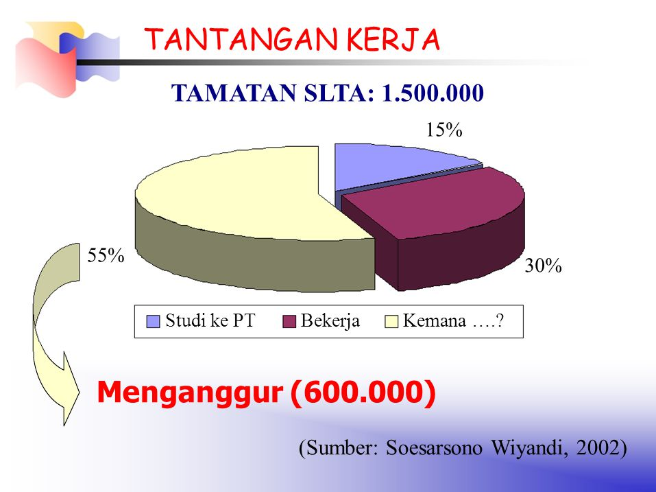 30% 55% Studi ke PTBekerjaKemana ….? TANTANGAN KERJA TAMATAN SLTA: 1.500.000 15% Menganggur (600.000) (Sumber: Soesarsono Wiyandi, 2002)