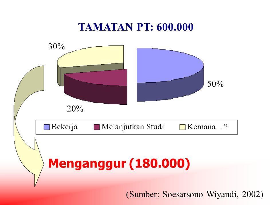 TAMATAN PT: 600.000 30% 50% 20% BekerjaMelanjutkan StudiKemana…? Menganggur (180.000) (Sumber: Soesarsono Wiyandi, 2002)