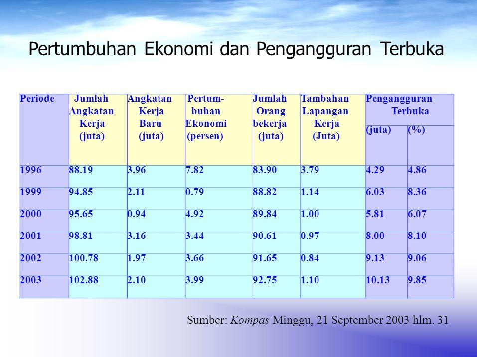 Tingkat Pendidikan Struktur Angkatan Kerja Struktur PekerjaStruktur Pengangguran Terbuka (juta)(%)(juta)(%)(juta)(%) SD dan SD ke bawah 59.0558.655.8460.93.2235.3 SLTP17.4917.415.3416.72.1523.5 SMU12.2112.110.0711.02.1423.4 SMK7.127.16.026.61.1112.2 Diploma dan Akademi 2.212.21.962.10.252.7 Universitas2.692.72.422.60.262.8 JUMLAH100.77100.091.65100.09.13100.0 Struktur Angkatan Kerja, Pekerja, dan Pengangguran Terbuka Menurut Pendidikan Tertinggi Tamatan 2002 Sumber: Kompas Minggu, 21 September 2003 hlm.