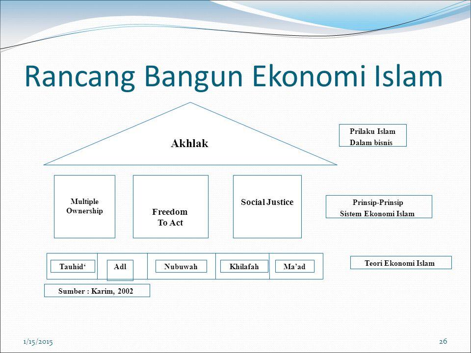 Rancang Bangun Ekonomi Islam Akhlak Multiple Ownership Freedom To Act Social Justice Prinsip-Prinsip Sistem Ekonomi Islam Teori Ekonomi Islam Tauhid'N