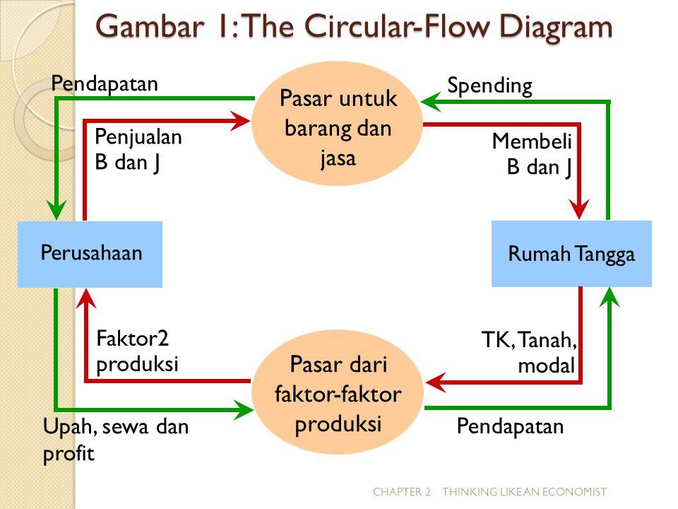 Gambar 1: The Circular-Flow Diagram CHAPTER 2 THINKING LIKE AN ECONOMIST Pasar dari faktor-faktor produksi Rumah Tangga Perusahaan Pendapatan Upah, se