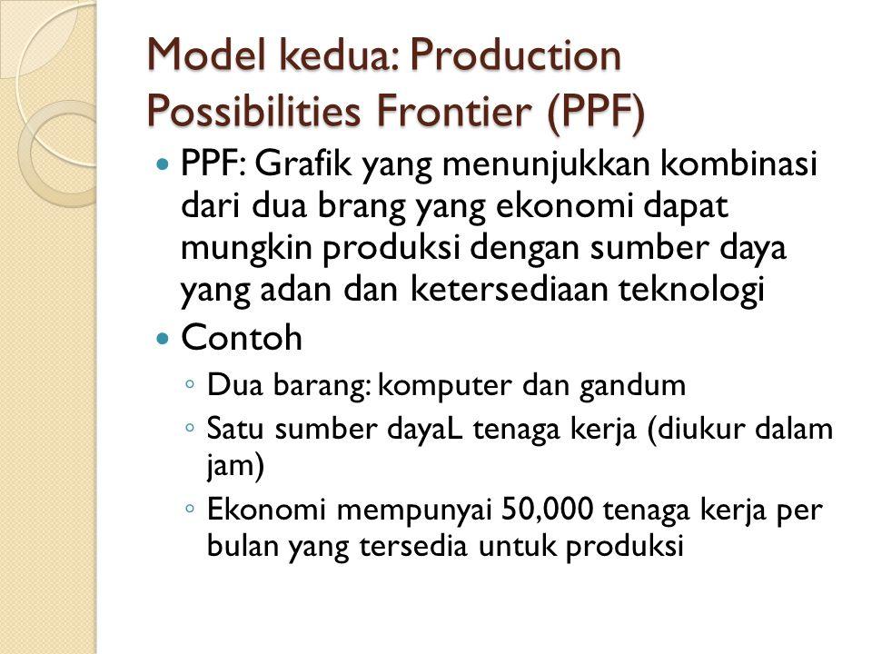 Model kedua: Production Possibilities Frontier (PPF) PPF: Grafik yang menunjukkan kombinasi dari dua brang yang ekonomi dapat mungkin produksi dengan