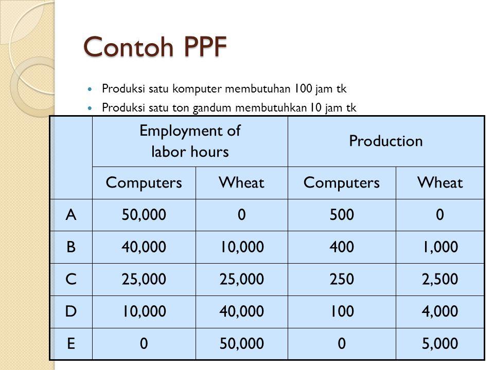 Contoh PPF Produksi satu komputer membutuhan 100 jam tk Produksi satu ton gandum membutuhkan 10 jam tk 5,0000 4,000100 2,500250 1,000400 50,0000 40,00