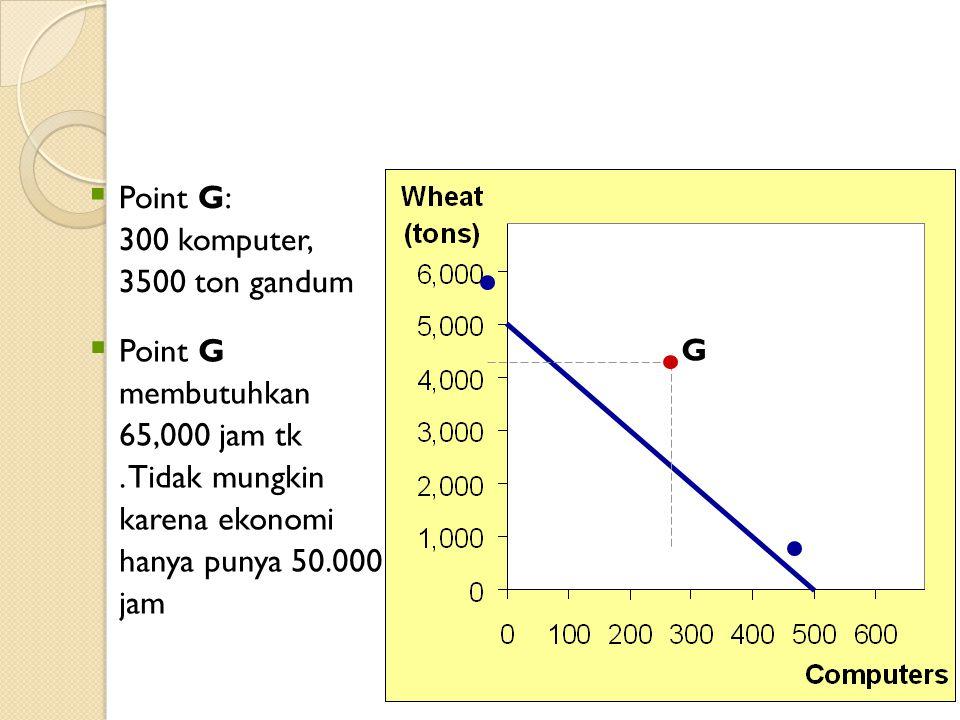 16  Point G: 300 komputer, 3500 ton gandum  Point G membutuhkan 65,000 jam tk. Tidak mungkin karena ekonomi hanya punya 50.000 jam G