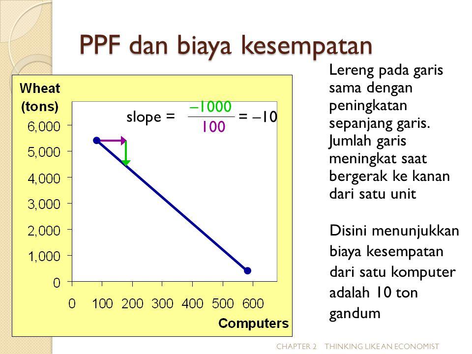 PPF dan biaya kesempatan CHAPTER 2 THINKING LIKE AN ECONOMIST Lereng pada garis sama dengan peningkatan sepanjang garis. Jumlah garis meningkat saat b