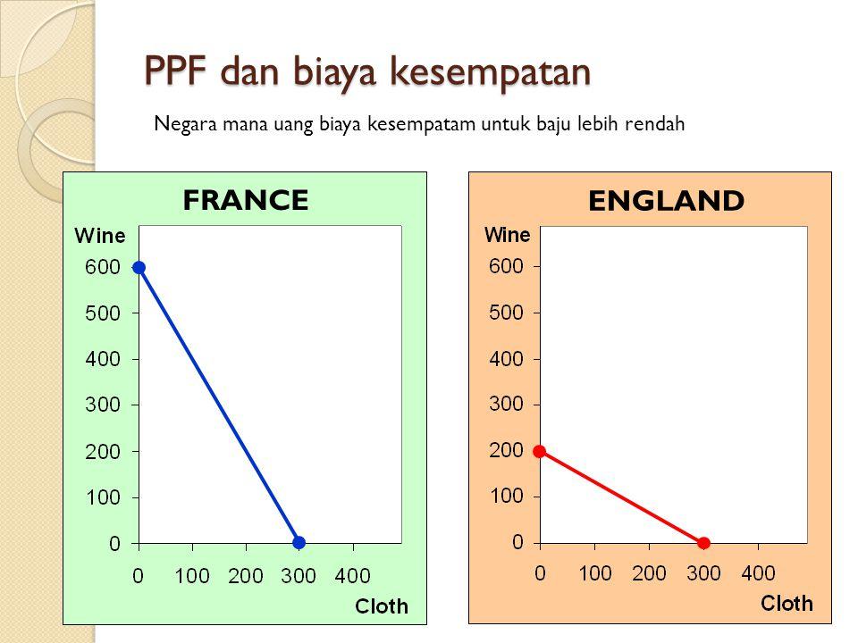 PPF dan biaya kesempatan FRANCE ENGLAND Negara mana uang biaya kesempatam untuk baju lebih rendah